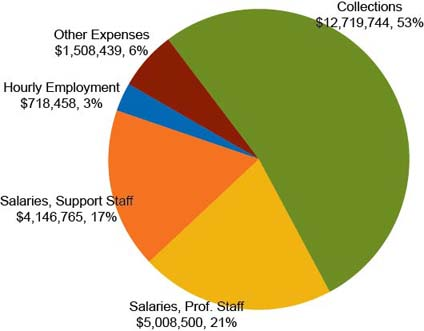 UI Libraries Budget Expenditures FY2011