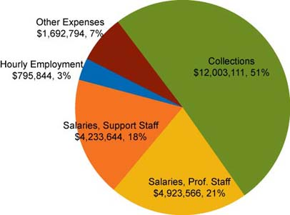 University of Iowa Libraries Expenditures
