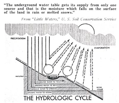 Ground Water Table - Hyrologic Cycle